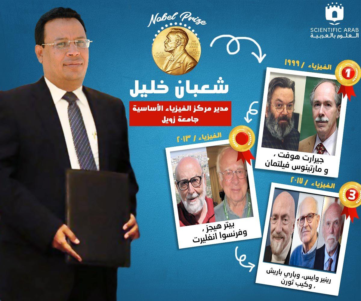 شعبان خليل, جائزة نوبل