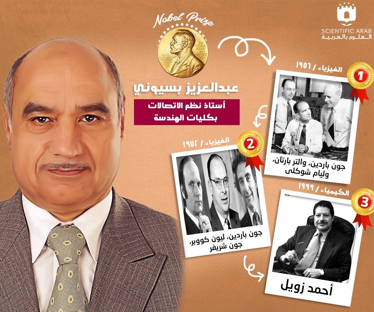 عبد العزيز بسيوني, جائزة نوبل