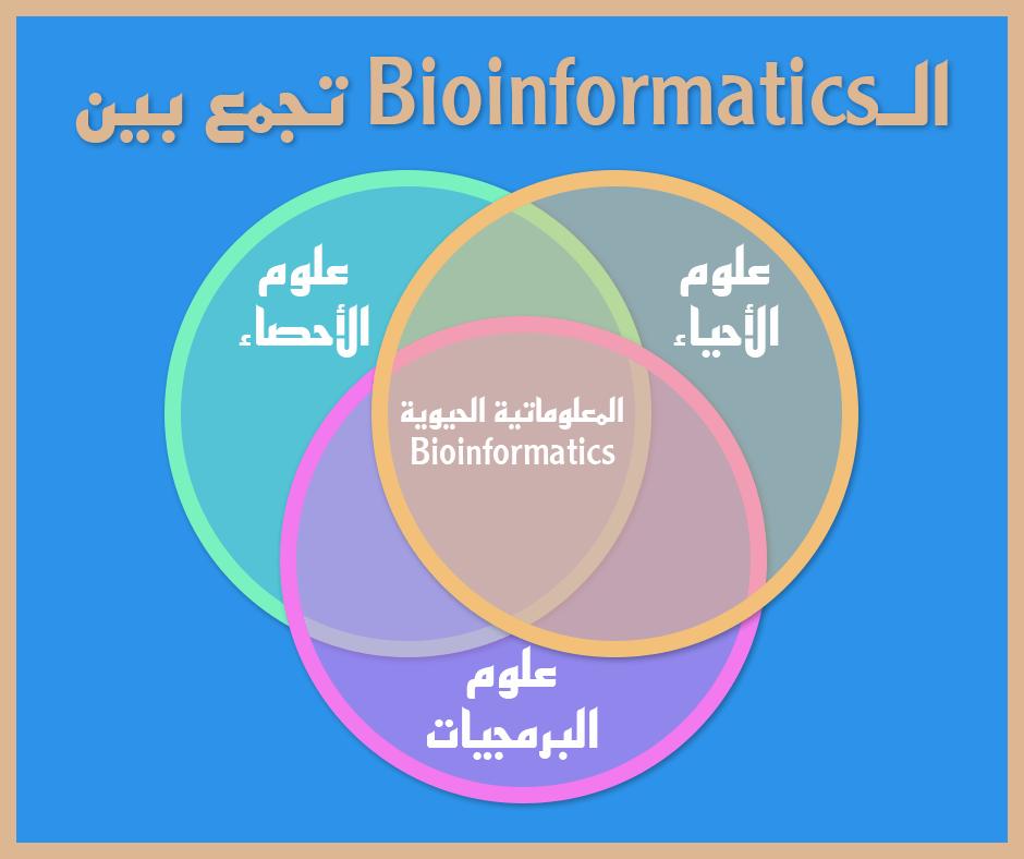 المعلوماتية الحيوية في مصر